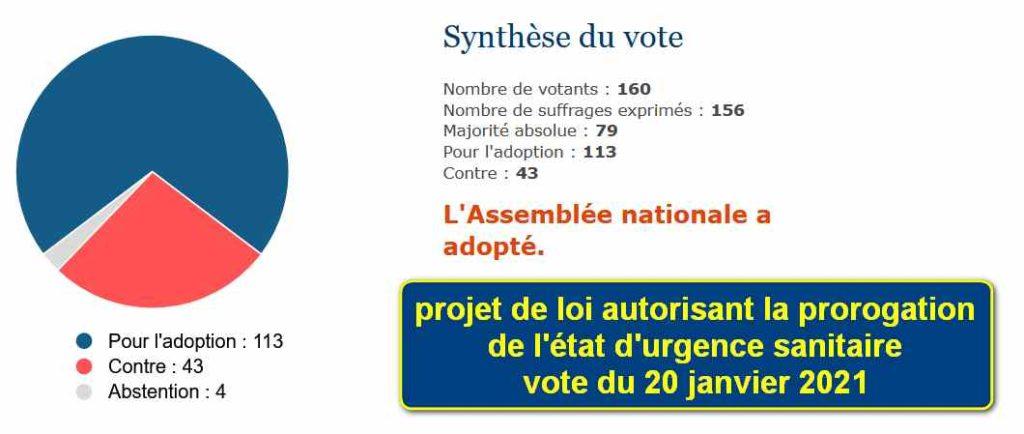 Résultats du vote pour la prolongation de l'état d'urgence.